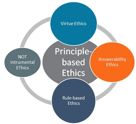 Ethical Considerations in Writing a Dissertation The